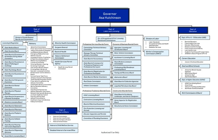 Governor Hutchinson's Final Proposed Transformation Org Chart PDF_Page_1