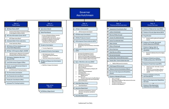 Governor Hutchinson's Final Proposed Transformation Org Chart PDF_Page_2